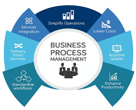 Definizione-e-caratteristiche-del-Business-process-in-azienda